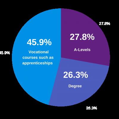 post-16 education data